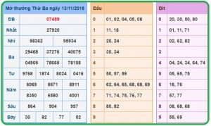 Phân tích tổng hợp cầu lô dự đoán xổ số miền bắc ngày 14/11