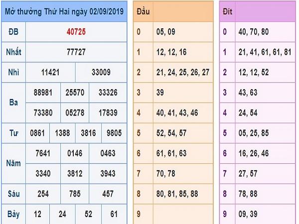 Bảng tổng hợp soi cầu XSMB ngày 03/09 chính xác tuyệt đối