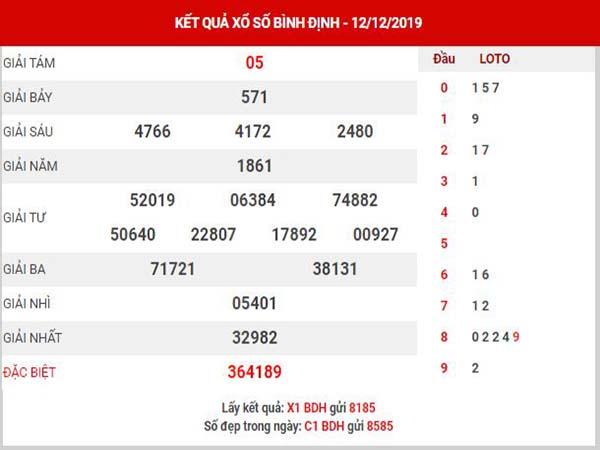 Thống kê XSBDH ngày 19/12/2019