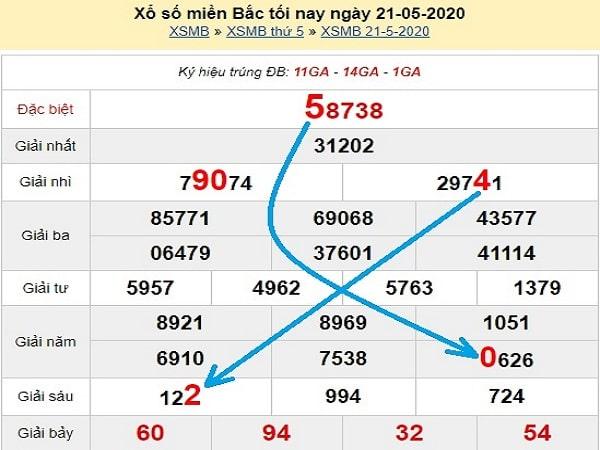 du-doan-xsmb-bach-thu-ngay-22-5-2020-min