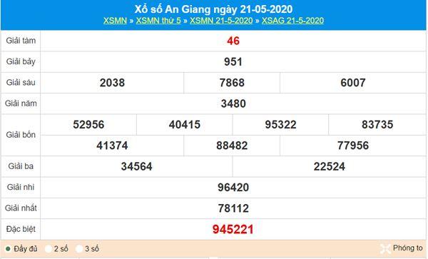 Thống kê XSAG 28/5/2020 - KQXS An Giang thứ 5