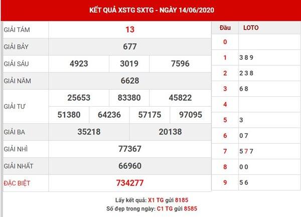 Thống kê kết quả XS Tiền Giang chủ nhật ngày 21-6-2020