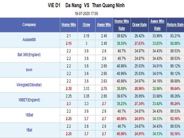 Tỷ lệ kèo giữa Đà Nẵng vs Quảng Ninh