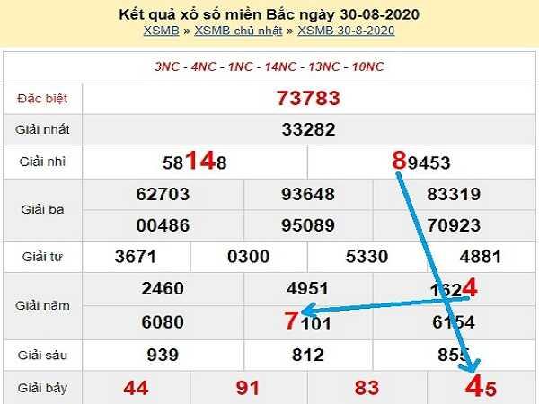 Nhận định KQXSMB- xổ số miền bắc ngày 31/08/2020 tỷ lệ trúng cao