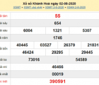Dự đoán KQXSKH- xổ số khánh hòa thứ 4 ngày 05/08 chuẩn xác