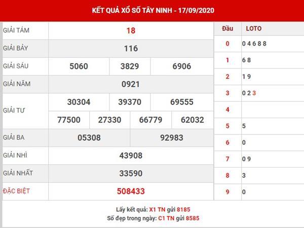 Thống kê sổ xố Tây Ninh thứ 5 ngày 24-9-2020