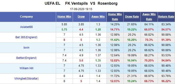 Tỷ lệ kèo giữa Ventspils vs Rosenborg