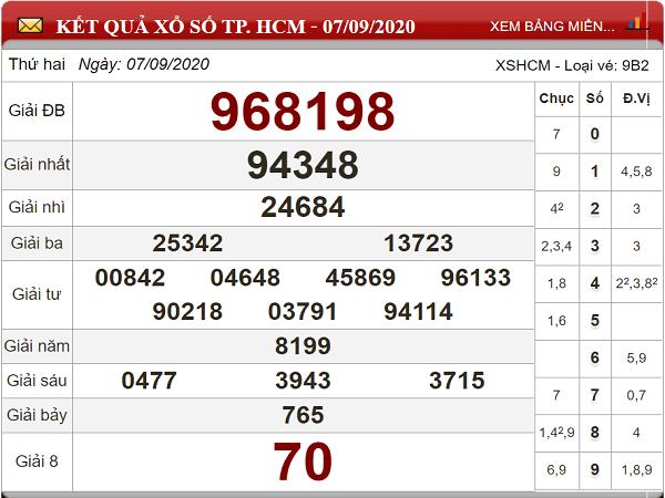 Dự đoán KQXSHCM- xổ số hồ chí minh thứ 7 ngày 12/09/2020