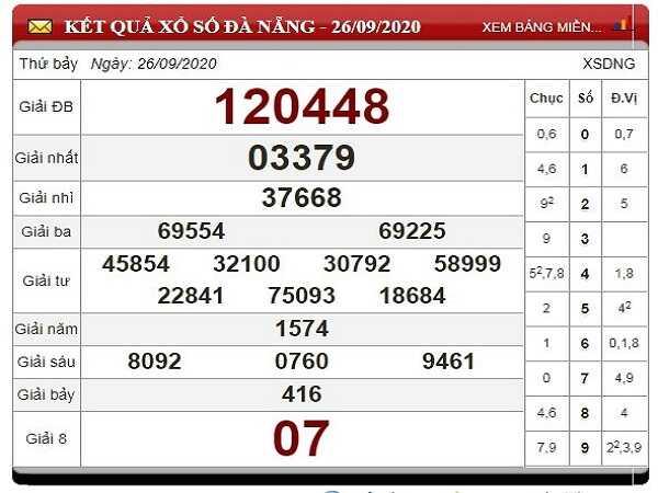 Nhận định KQXSDN ngày 30/09/2020- xổ số đà nẵng thứ 4 chuẩn