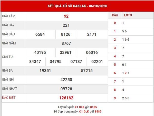 Thống kê xổ số Daklak thứ 3 ngày 13-10-2020