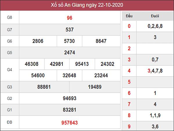 Thống kê KQXSAG ngày 29/10/2020 - xổ số an giang chi tiết