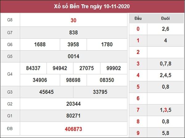 Phân tích XSBT 17/11/2020
