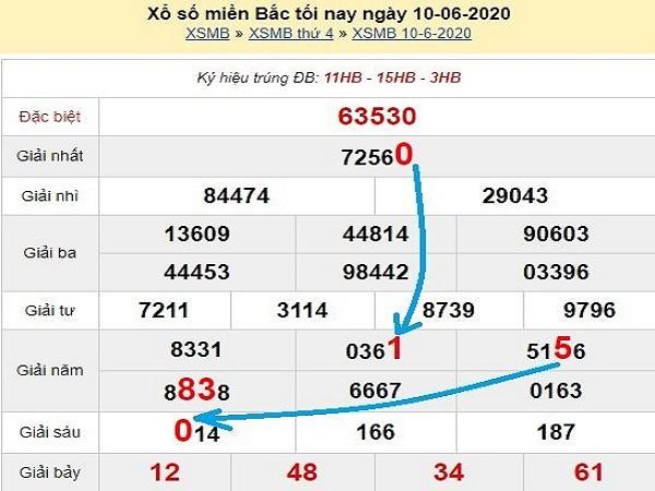 Thống kê KQXSMB ngày 06/11/2020- xổ số miền bắc chi tiết