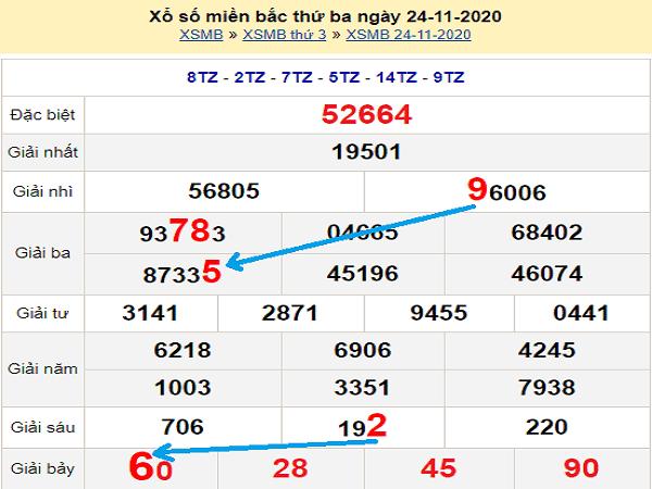 Nhận định KQXSMB ngày 25/11/2020 - xổ số miền bắc thứ 4