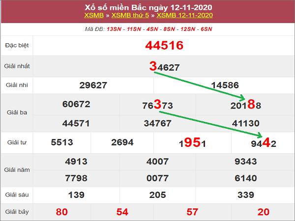 Tổng hợp phân tích XSMB ngày 13/11/2020- xổ số miền bắc