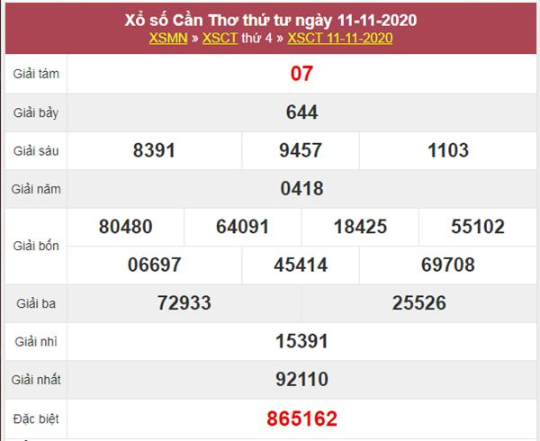 Thống kê XSCT 18/11/2020 chốt số Cần Thơ thứ 4 siêu chuẩn