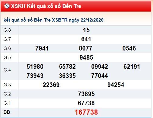 Thống kê KQXSBT ngày 29/12/2020 dựa trên kết quả kì trước