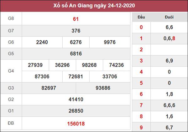 Nhận định KQXS An Giang 31/12/2020 thứ 5 khả năng trúng cao