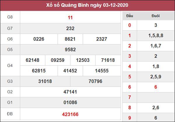 Nhận định KQXS Quảng Bình 10/12/2020 thứ 5 khả năng trúng lớn