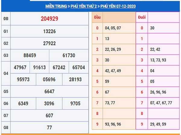 Phân tích XSTTH ngày 14/12/2020- xổ số thừa thiên huế cụ thể