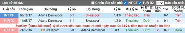 Kèo bóng đá giữa Sivasspor vs Adana
