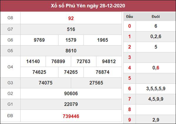 Nhận định KQXS Phú Yên 4/1/2021 thứ 2 cùng chuyên gia