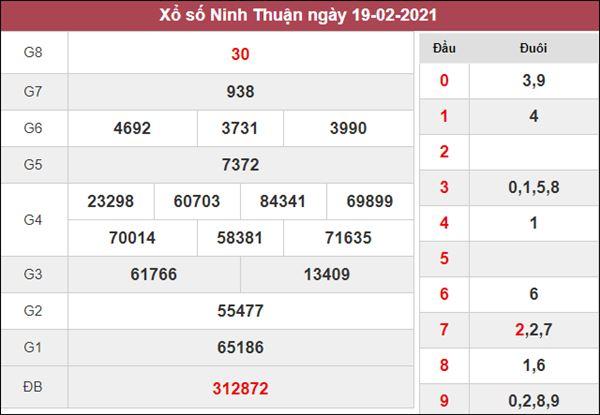 Thống kê XSNT 26/2/2021 chốt bạch thủ lô Ninh Thuận thứ 6