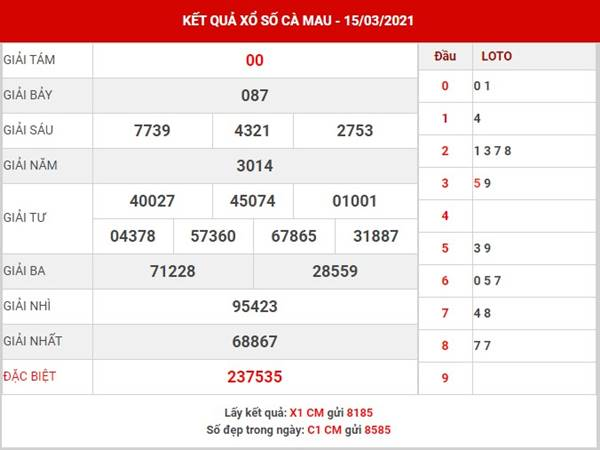 Thống kê XS Cà Mau thứ 2 ngày 22/3/2021