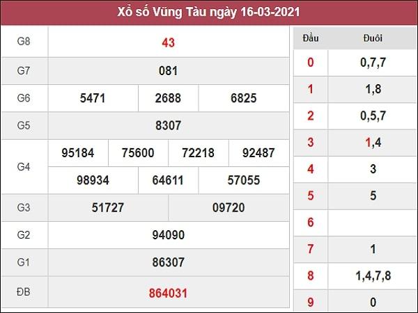 Nhận định XSVT 23/3/2021