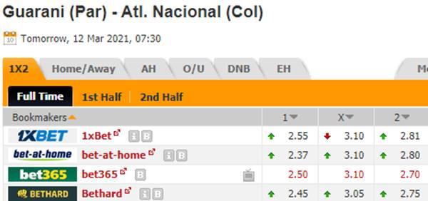 Kèo bóng đá giữa Guarani vs Atletico Nacional