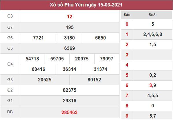 Nhận định KQXS Phú Yên 22/3/2021 thứ 2 chi tiết nhất