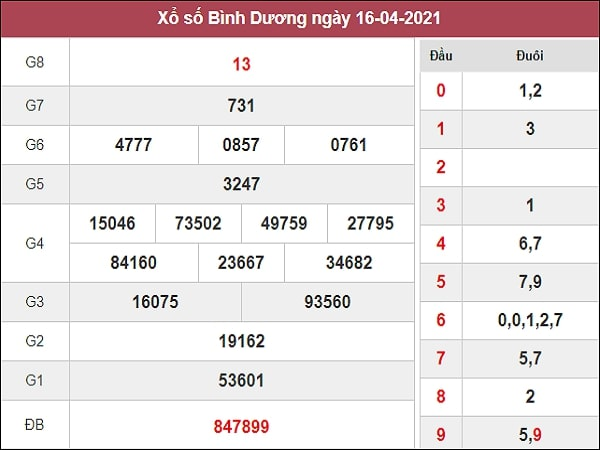 Nhận định XSBD 23/4/2021