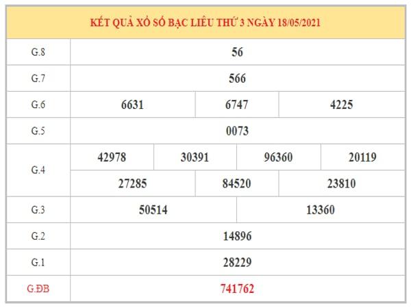 Dự đoán XSBL ngày 25/5/2021 dựa trên kết quả kì trước