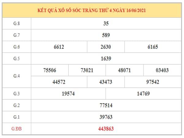 Nhận định KQXSST ngày 23/6/2021 dựa trên kết quả kì trước