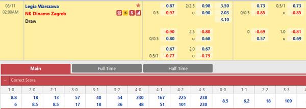 Tỷ lệ kèo bóng đá giữa Legia Warszawa vs Dinamo Zagreb