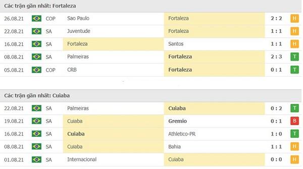 Phong độ và thành tích 2 đội Fortaleza vs Cuiaba