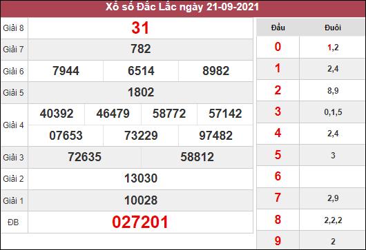 Dự đoán xổ số Đắc Lắc ngày 28/9/2021 dựa trên kết quả kì trước