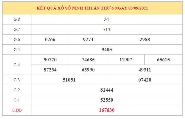 Nhận định KQXSNT ngày 10/9/2021 dựa trên kết quả kì trước