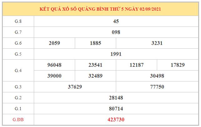 Nhận định KQXSQB ngày 9/9/2021 dựa trên kết quả kì trước